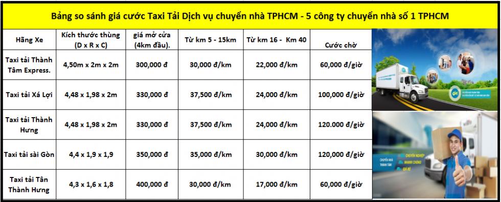 Bảng so sánh giá cước dịch vụ taxi tải chuyển nhà tại TPHCM